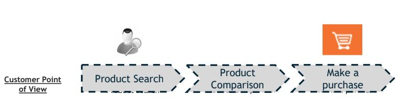 hiểu hành trình khách hàng tăng giá trị đơn hàng