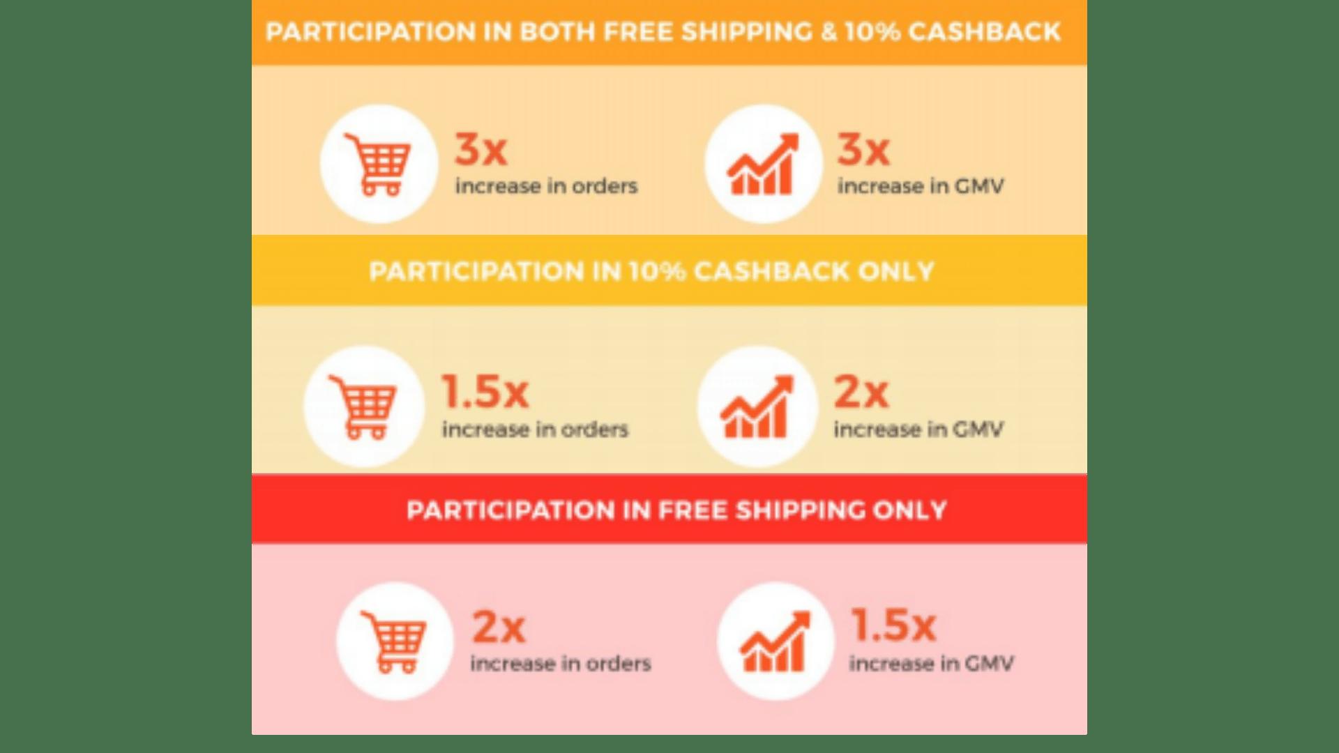 Shopee Enhanced Coins Cashback