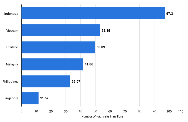 Number of monthly web visits on Lazada in Southeast Asia as of first half 2020, by country(in millions)