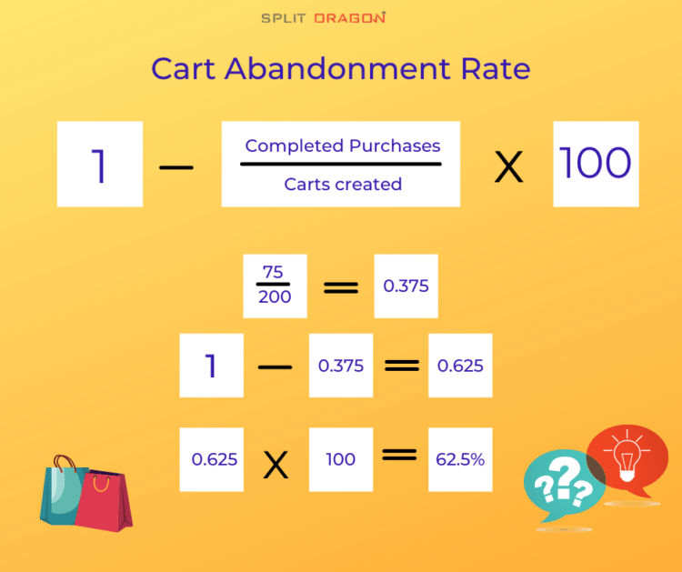 Cart Abandonment Rate formula